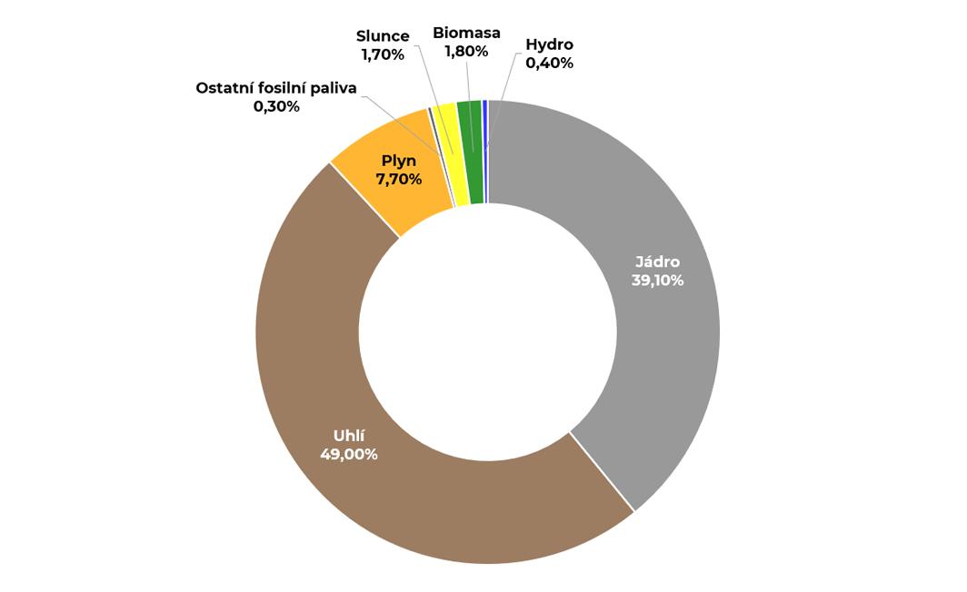 Graf národního energetického mixu