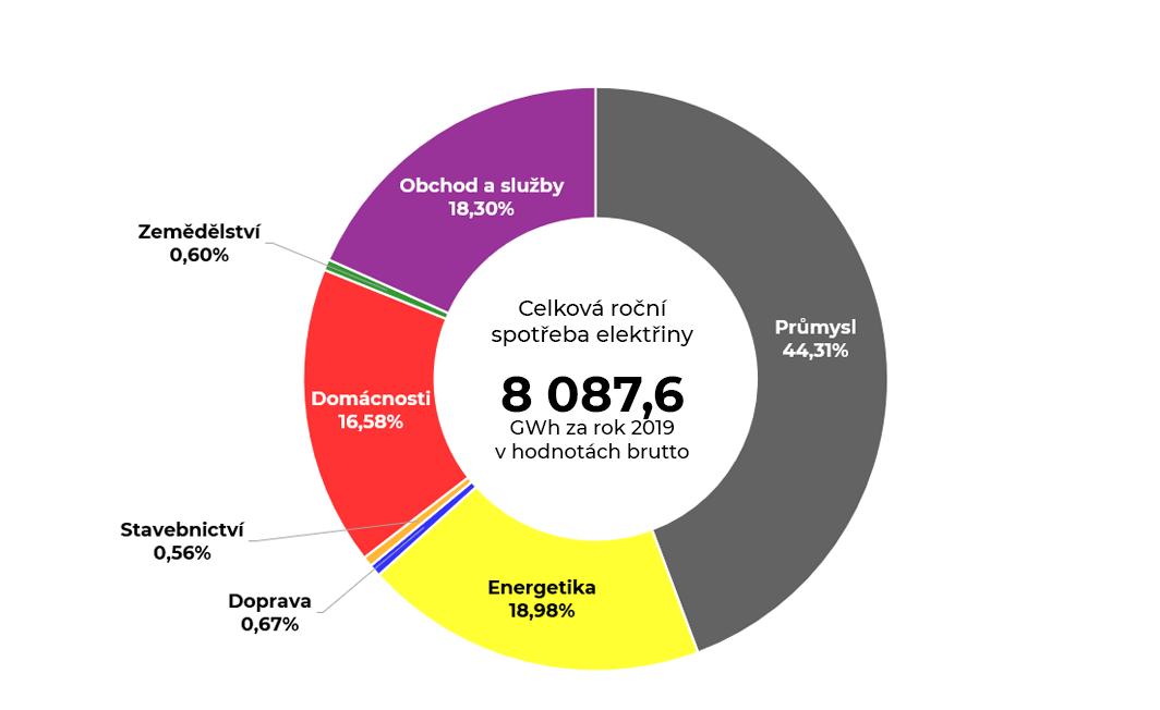 Graf celkové roční spotřeby elektrické energie v Moravskoslezském kraji