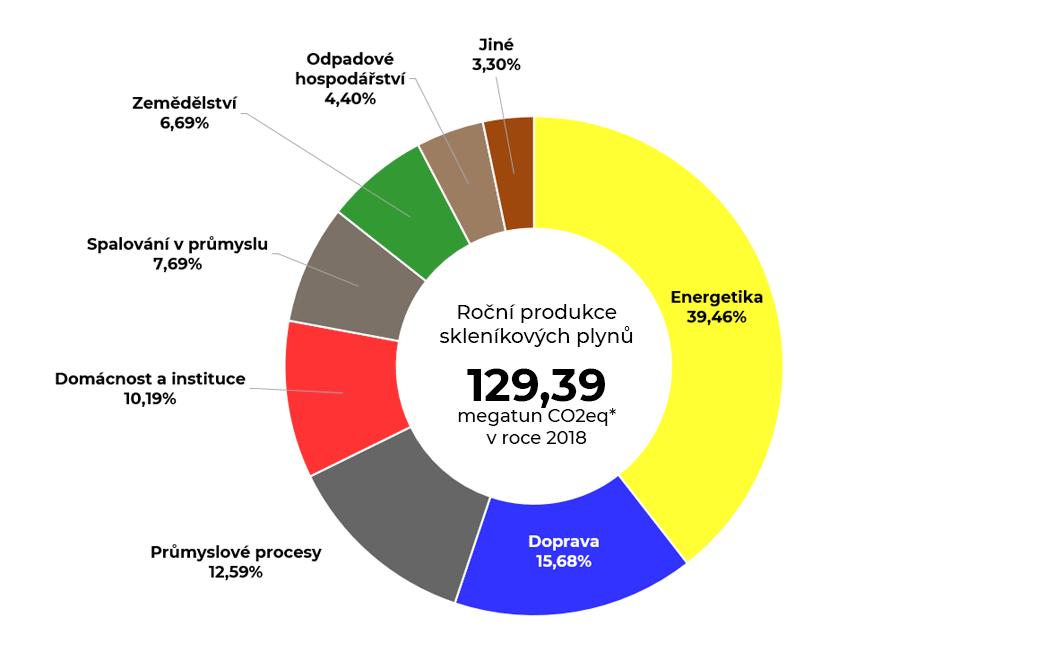 Graf roční produkce skleníkových plynů v ČR