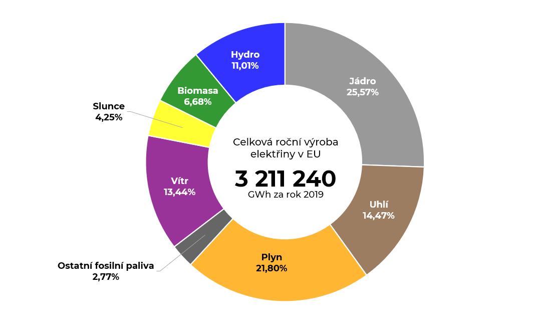 Graf celkové roční výroby elektrické energie v EU