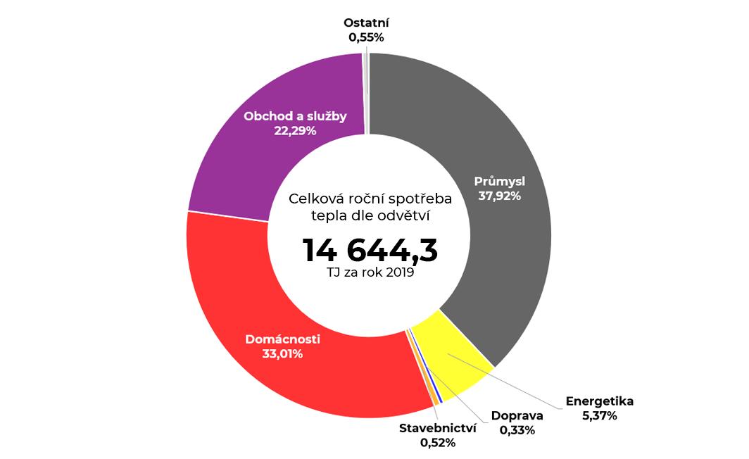 Graf celkové roční spotřeby tepla v Moravskoslezském kraji
