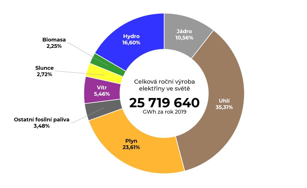 Graf celkové roční výroby elektrické energie ve světě