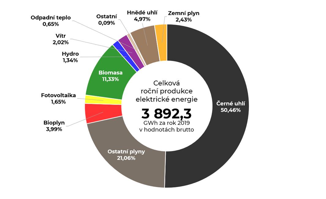 Graf roční produkce elektrické energie v Moravskoslezském kraji