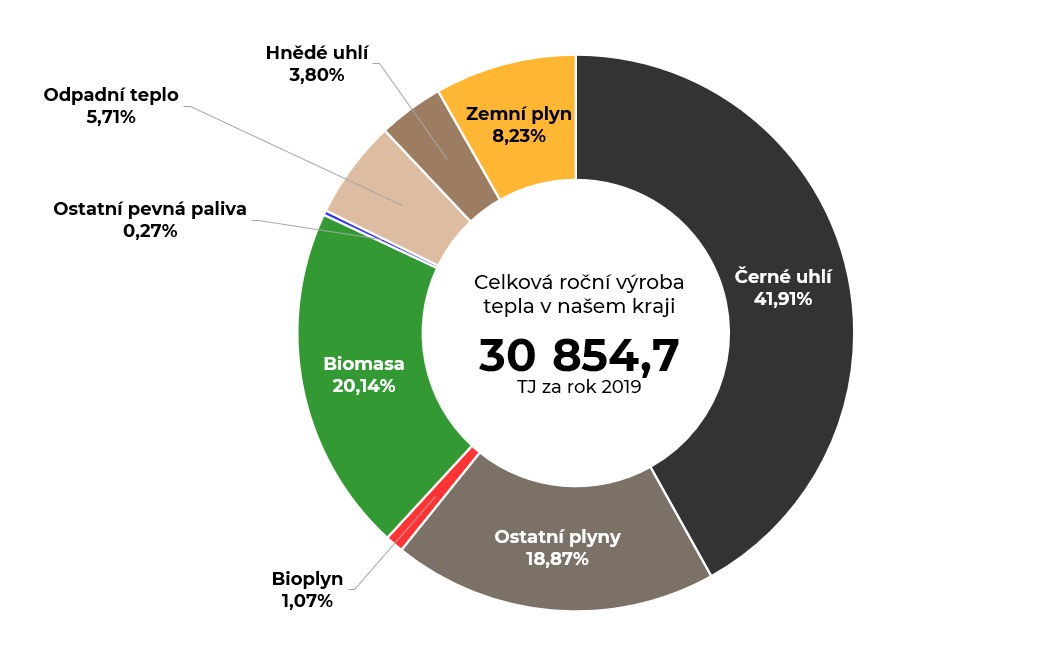 Graf celkové roční produkce tepla v Moravskoslezském kraji